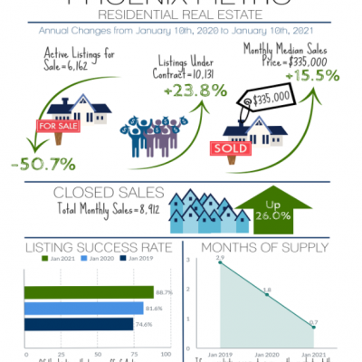 Phoenix Metro Market Residential Real Estate Update